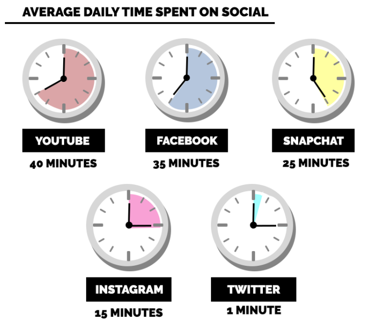 How Much Time Is Spent On Social Media_Daily